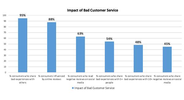Auswirkungen eines schlechten Kundenservice
