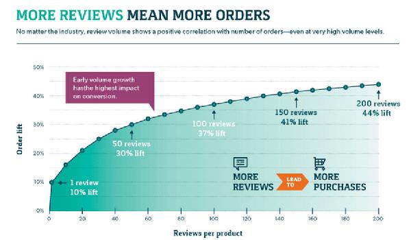 mehr Bewertungen - mehr Bestellungen